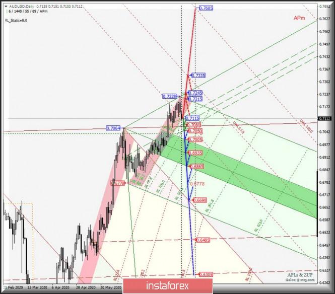 analytics5f2826c442a3b - Сырьевые валюты AUD/USD & USD/CAD & NZD/USD на графиках Daily. Комплексный анализ APLs & ZUP вариантов движения