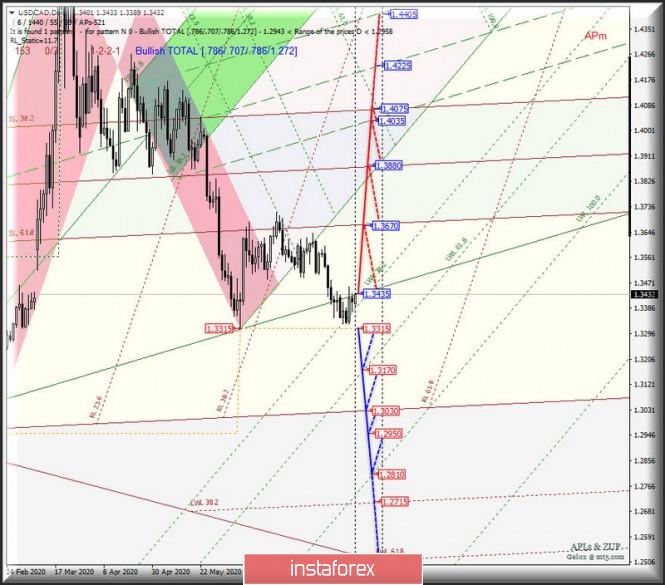 analytics5f2826e1de9d3 - Сырьевые валюты AUD/USD & USD/CAD & NZD/USD на графиках Daily. Комплексный анализ APLs & ZUP вариантов движения