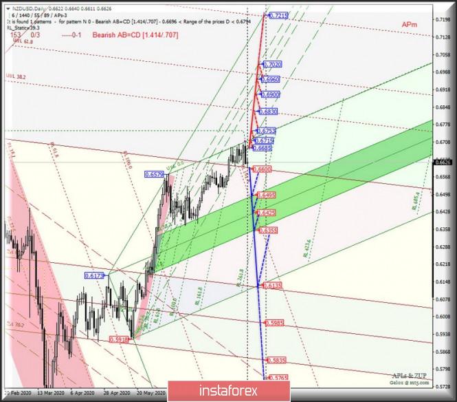 analytics5f2826fb9e42c - Сырьевые валюты AUD/USD & USD/CAD & NZD/USD на графиках Daily. Комплексный анализ APLs & ZUP вариантов движения