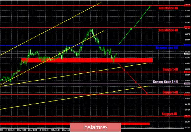 analytics5f28a5ce68ea4 - Горящий прогноз и торговые сигналы по паре EUR/USD на 4 августа. Отчет Commitments of Traders. Доллар США переходит в наступление