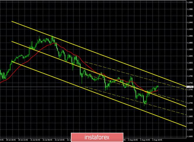 analytics5f28a5df4a99e - Горящий прогноз и торговые сигналы по паре EUR/USD на 4 августа. Отчет Commitments of Traders. Доллар США переходит в наступление