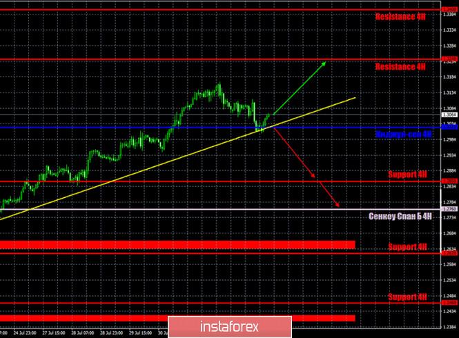 analytics5f28a61ad3aa1 - Горящий прогноз и торговые сигналы по паре GBP/USD на 4 августа. Отчет Commitments of traders. Профессиональные трейдеры