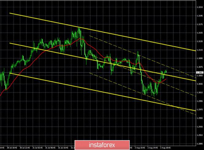 analytics5f28a62ab428d - Горящий прогноз и торговые сигналы по паре GBP/USD на 4 августа. Отчет Commitments of traders. Профессиональные трейдеры