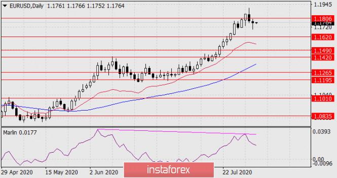 analytics5f28cb02b2ea5 - Прогноз по EUR/USD на 4 августа 2020 года