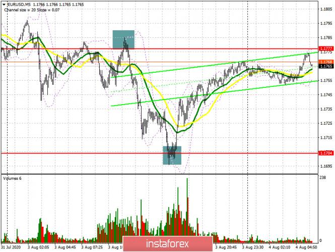 analytics5f28df296c491 - EUR/USD: план на европейскую сессию 4 августа. Commitment of Traders COT отчеты (разбор вчерашних сделок). Покупатели евро