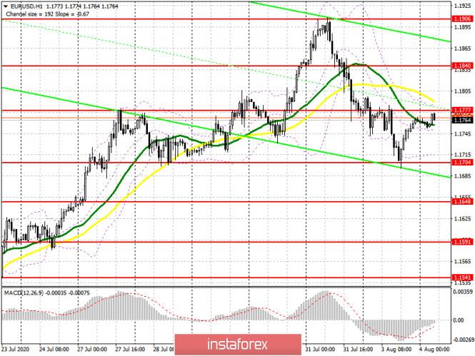 analytics5f28df3a86d22 - EUR/USD: план на европейскую сессию 4 августа. Commitment of Traders COT отчеты (разбор вчерашних сделок). Покупатели евро