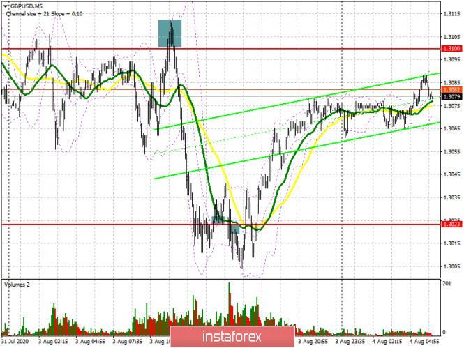 analytics5f28e239914e9 - GBP/USD: план на европейскую сессию 4 августа. Commitment of Traders COT отчеты (разбор вчерашних сделок). Будьте осторожны