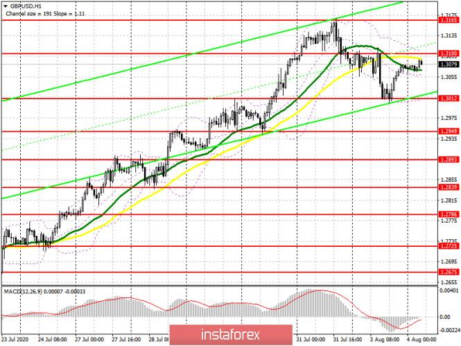 analytics5f28e24cb41d3 - GBP/USD: план на европейскую сессию 4 августа. Commitment of Traders COT отчеты (разбор вчерашних сделок). Будьте осторожны