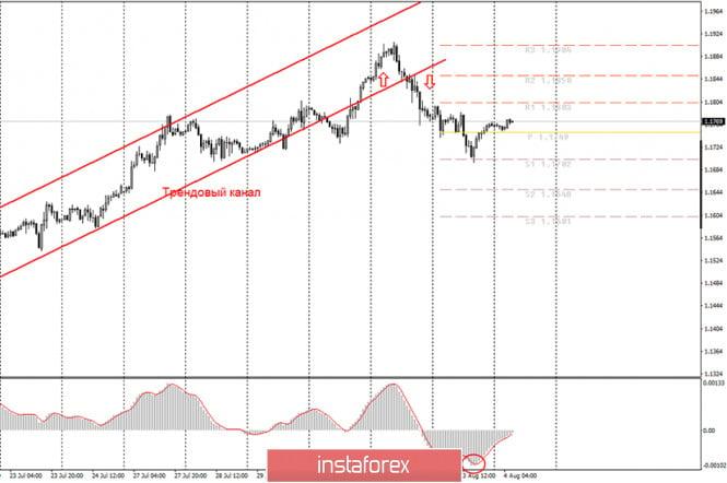 analytics5f28e2a3383a6 - Аналитика и торговые сигналы для начинающих. Как торговать валютную пару EUR/USD 4 августа? План по открытию и закрытию сделок
