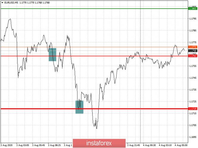 analytics5f28fe002a18e - Простые рекомендации по входу в рынок и выходу для начинающих трейдеров. (разбор сделок на Форекс). Валютные пары EURUSD