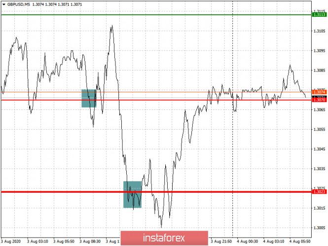 analytics5f28fe3375232 - Простые рекомендации по входу в рынок и выходу для начинающих трейдеров. (разбор сделок на Форекс). Валютные пары EURUSD