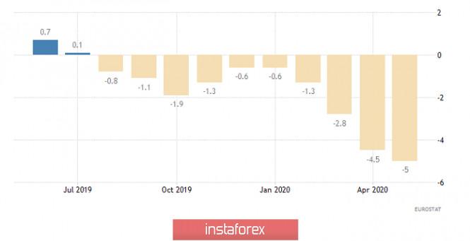 analytics5f28fe695def1 - Горящий прогноз по EUR/USD на 04.08.2020 и торговая рекомендация