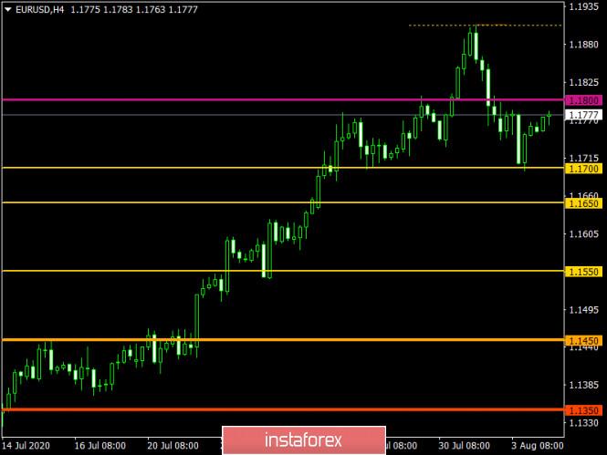 analytics5f290d8ad426a - Торговый план по EUR/USD и GBP/USD на 04.08.2020