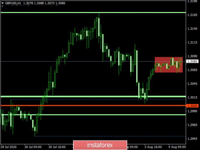 analytics5f290d98ecf28 - Торговый план по EUR/USD и GBP/USD на 04.08.2020