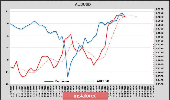 analytics5f290f6034404 - Завершение переговоров в Конгрессе США по новому пакету стимулов встряхнет рынки. Обзор USD, NZD, AUD