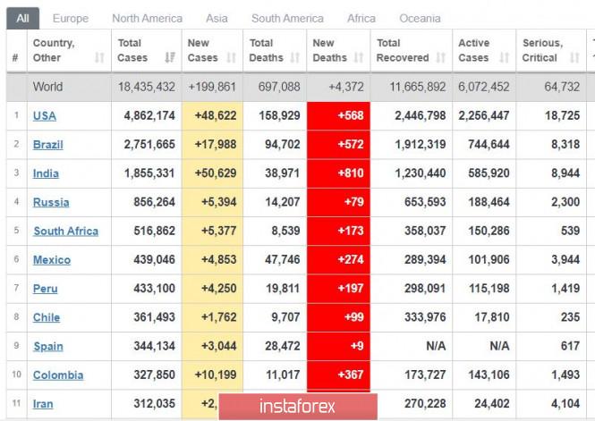 analytics5f291cdba07dd - Торговый план 04.08.2020. EURUSD. Covid19 – вторая волна отступает? Евро – готовим движение