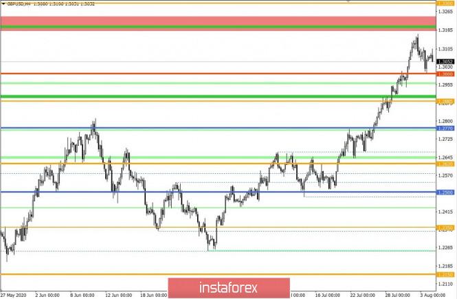 analytics5f291e1ad3485 - Торговые рекомендации по валютной паре GBPUSD – расстановка торговых ордеров (4 августа)