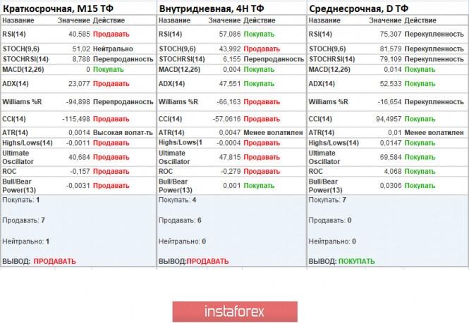 analytics5f291e3305249 - Торговые рекомендации по валютной паре GBPUSD – расстановка торговых ордеров (4 августа)