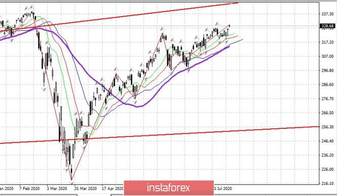 analytics5f291f99ea5dd - Дневник трейдера 04.08.2020. EURUSD, рынок США