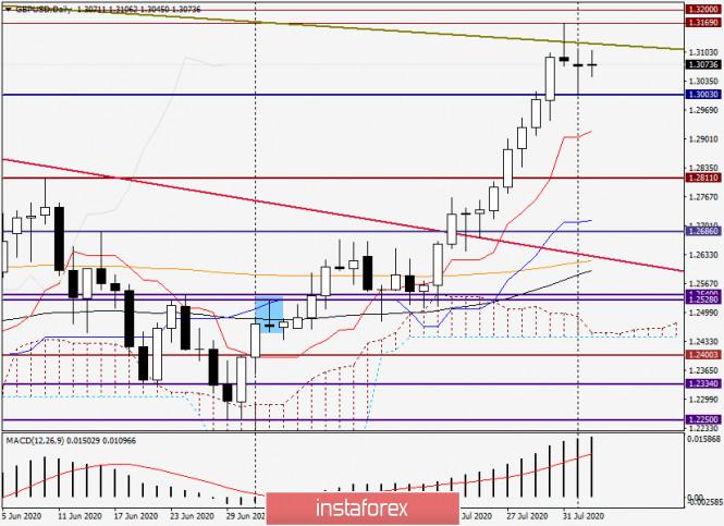 analytics5f2924bdd391d - Анализ и прогноз по GBP/USD на 4 августа 2020 года