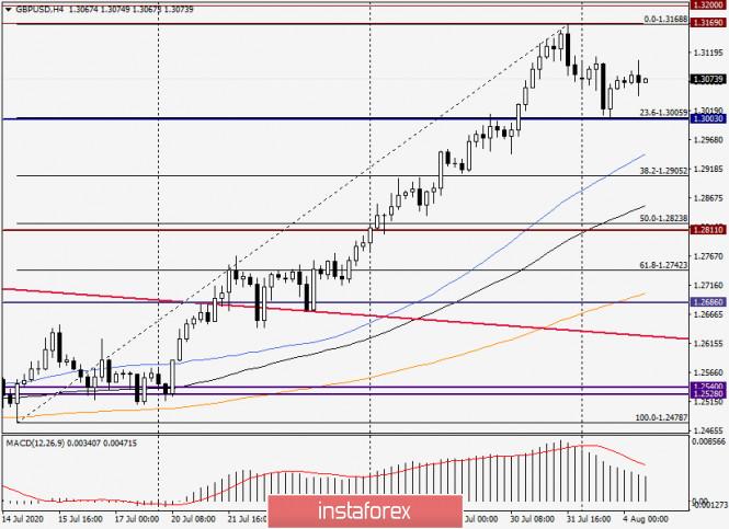 analytics5f29252d78184 - Анализ и прогноз по GBP/USD на 4 августа 2020 года