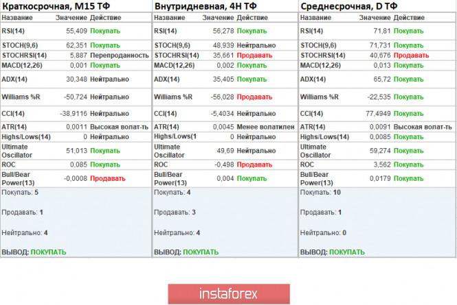 analytics5f293bbae50dc - Торговые рекомендации по валютной паре EURUSD – расстановка торговых ордеров (4 августа)