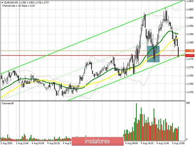 analytics5f2942d67e0c9 - EUR/USD: план на американскую сессию 4 августа (разбор утренних сделок). Очередная попытка покупателей евро пробиться выше