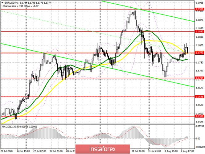analytics5f2942e7d619a - EUR/USD: план на американскую сессию 4 августа (разбор утренних сделок). Очередная попытка покупателей евро пробиться выше