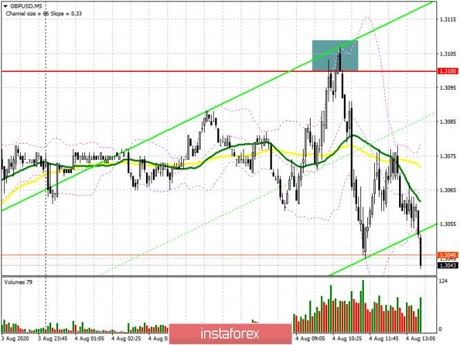 analytics5f29433e25e2d - GBP/USD: план на американскую сессию 4 августа (разбор утренних сделок). Медведи действуют по сценарию вчерашнего дня и формируют