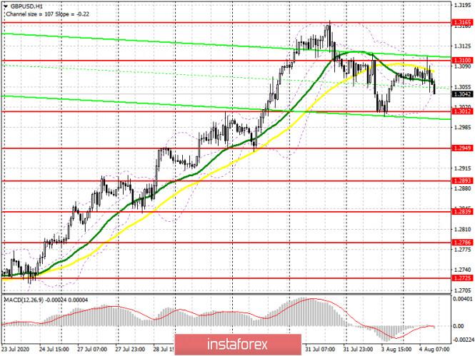 analytics5f29435e4fe0d - GBP/USD: план на американскую сессию 4 августа (разбор утренних сделок). Медведи действуют по сценарию вчерашнего дня и формируют