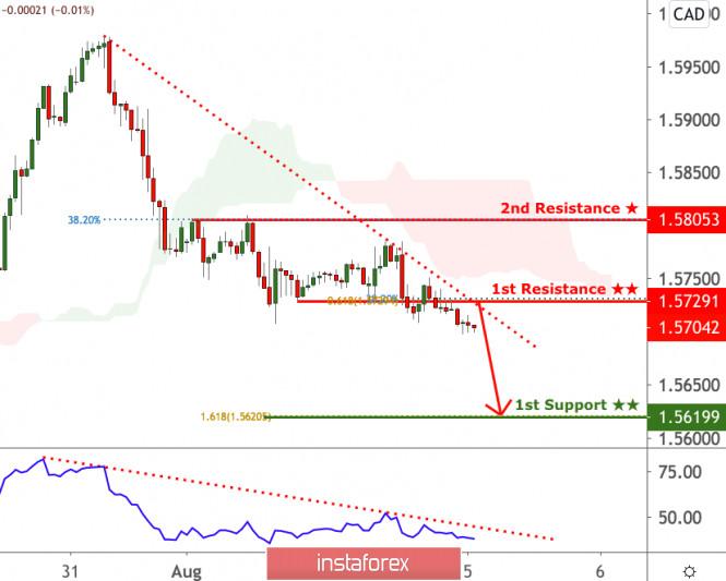EURCAD facing bearish pressure, potential for further drop