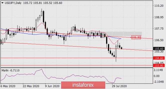 Prognose für den 5. August 2020 USD/JPY