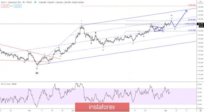 Elliott wave analysis of EUR/JPY for August 5, 2020