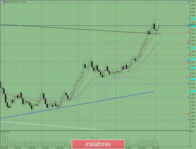 Indikatoranalyse. EUR/USD – Tagesübersicht für den 5. August 2020