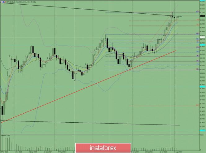 Indikatoranalyse. GBP/USD – Tagesübersicht für den 5. August 2020