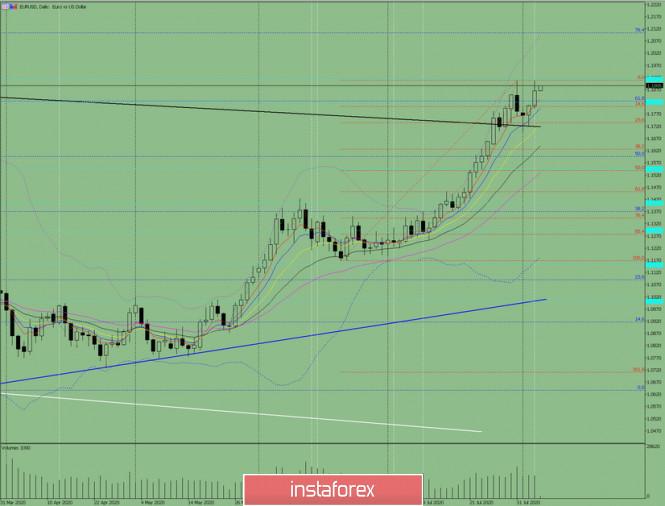 Indikatoranalyse. EUR/USD – Tagesübersicht für den 6. August 2020