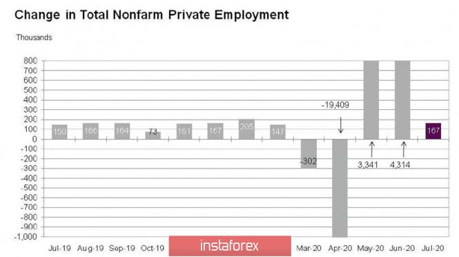 analytics5f2bb5d676a78 - Отчет по рынку труда США может оказаться провальным. Обзор USD, EUR, GBP