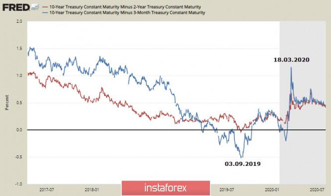 analytics5f2bb5ea885c7 - Отчет по рынку труда США может оказаться провальным. Обзор USD, EUR, GBP
