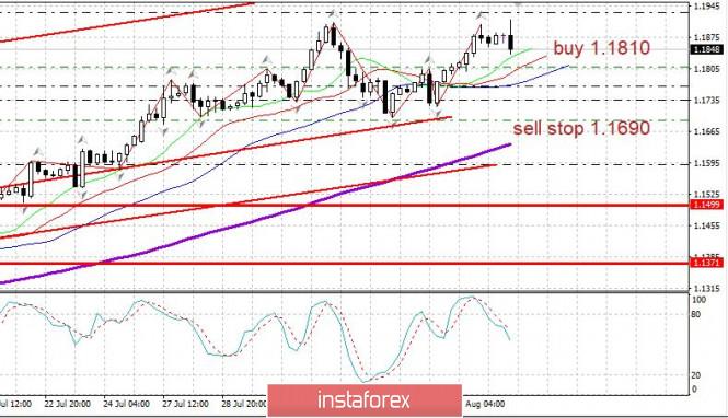 Trader's diary pada 06/08/2020. Pullback EURUSD sebelum pertumbuhan