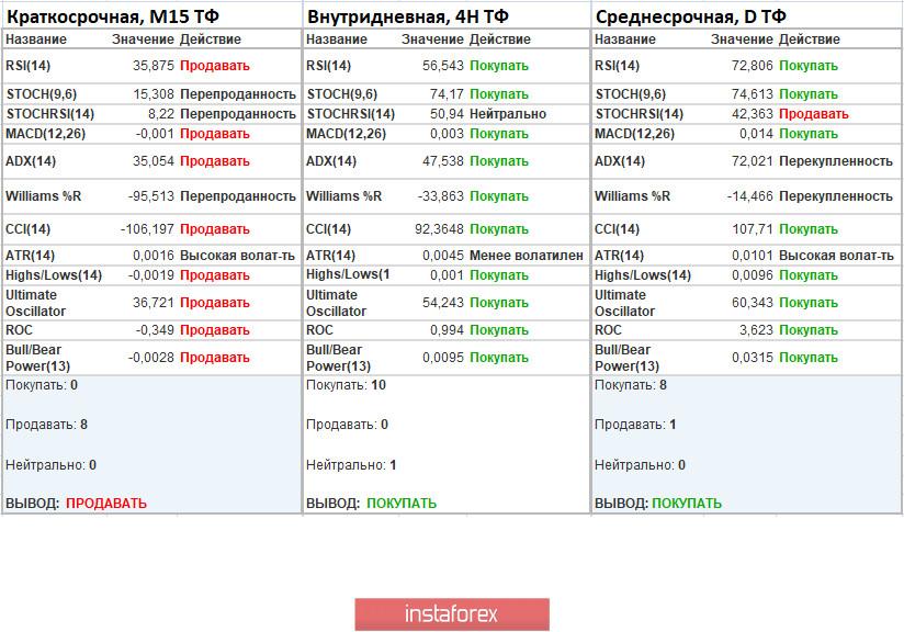 Торговые рекомендации по валютной паре EURUSD – расстановка торговых ордеров (6 августа)