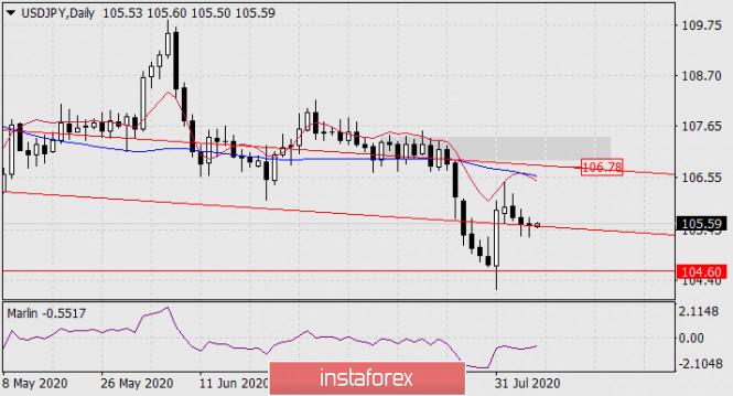 Prognose für den 7. August 2020 USD/JPY