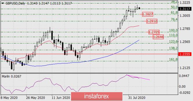 Prognose für den 7. August 2020 GBP/USD