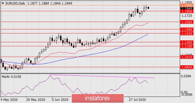 Prognose für den 7. August 2020 EUR/USD