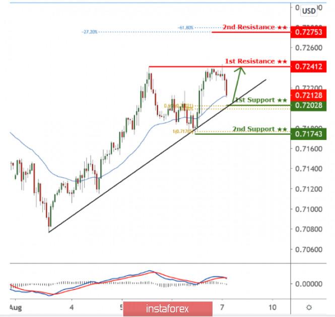 AUDUSD menunggu dorongan kenaikan jangka pendek di atas trendline!