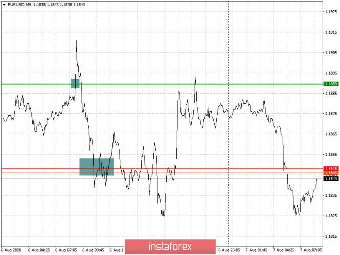 Analisis dan rekomendasi trading untuk EUR/USD dan GBP/USD pada 7 Agustus