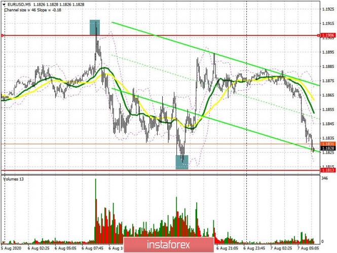 EUR/USD: rencana untuk sesi Eropa pada 7 Agustus (analisis kemarin). Euro bermasalah dengan...