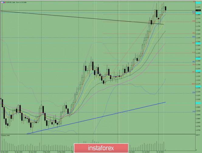 Analisis indikator. Ulasan harian EUR/USD untuk 7 Agustus 2020