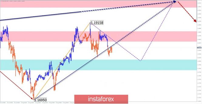 Vereinfachte Wellenanalyse für den 7. August 2020. EUR/USD, USD/JPY