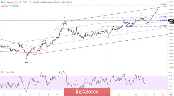 Elliott wave analysis of EUR/JPY for August 10, 2020