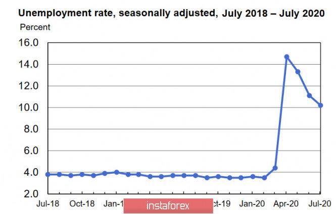 analytics5f30f0990a36c - Сильный отчет по рынку труда США и вероятный рост напряженности дают доллару шанс на укрепление. Обзор USD, EUR, GBP